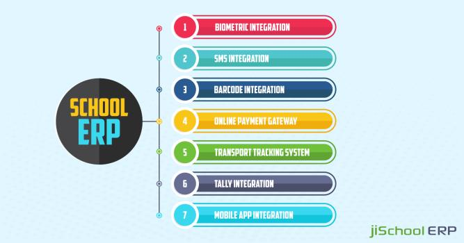Top Seven Integrations in an Ideal School ERP Software